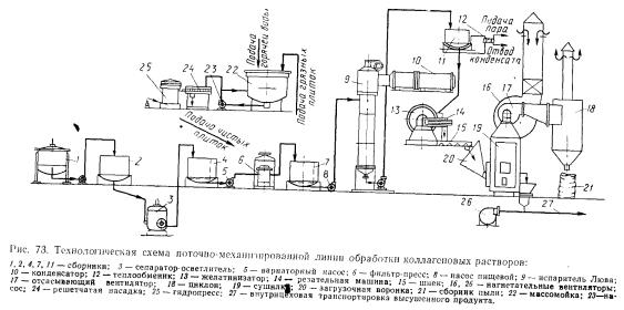 Схема производства твердых желатиновых капсул5