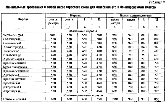 Инструкция По Бонитировке Холмогорской Породы Крупного Богатого Скота