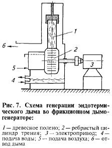 Дымогенератор трения