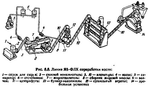 Линия переработки кости Я8-ФЛК
