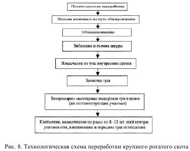 Схема обработка многоразовых зондов