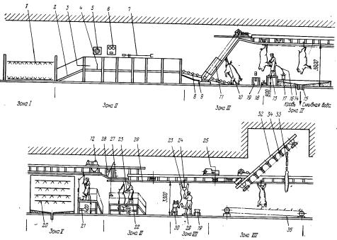 Схема конвейерной линии убоя