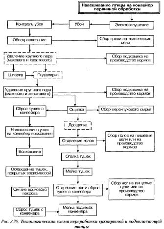 Операции, отмеченные на схеме