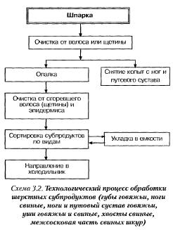 Технологическая схема приготовления блюд из субпродуктов