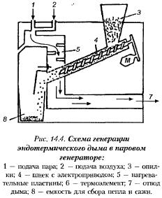Дымовой генератор для холодного копчения своими руками