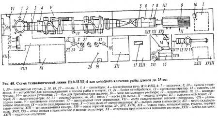 DataLife Engine > Версия для печати > Поточные ...: http://promeat-industry.ru/kopchenyk-produkty/print:page,1,706-potochnye-tehnologicheskie-linii-chast-1.html