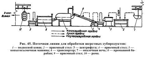 Схема переработки субпродуктов