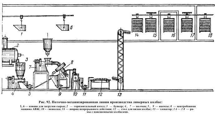 Технологическую схему производства сосисок и сарделек